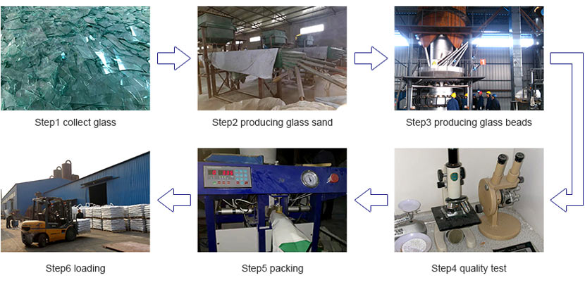 tenroads producing process